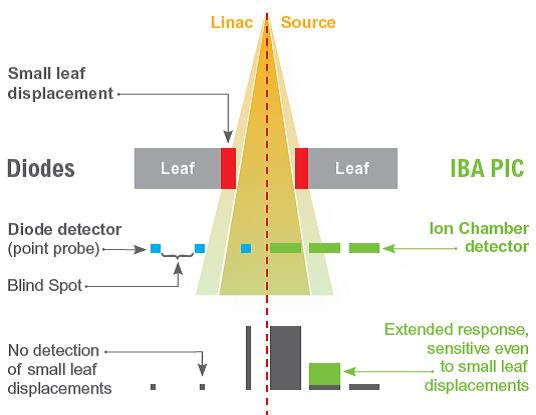 IBA Dosimetry Radiation Product matrixx diode