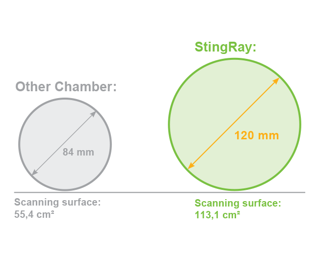 IBA Dosimetry Stingray sizes
