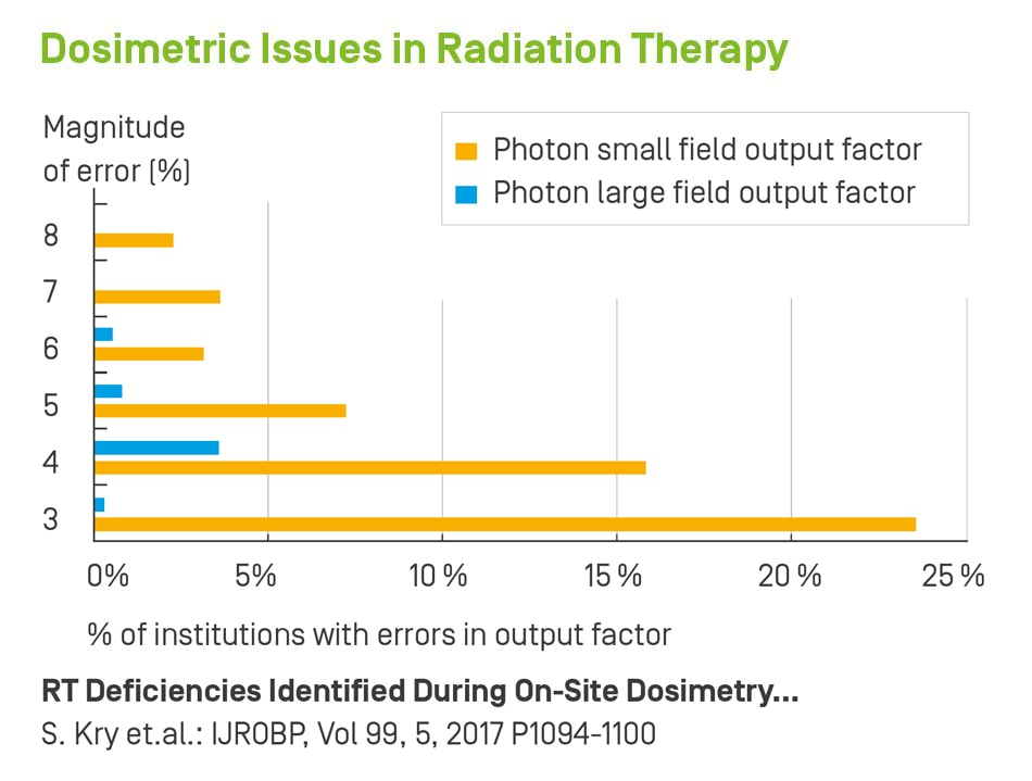 Dosimetric Issues in Radiation Therapy Beam Data Verification Audit Commissioning Linacs IBA Dosimetry